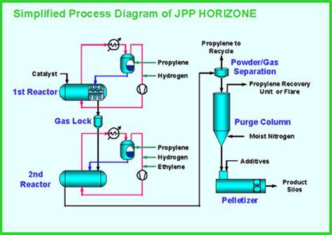 polypropylene process flow diagram horizone polypropylene process japan polypropylene corporation