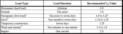 load duration factor for roof live load structural design of wood framing for the home inspector