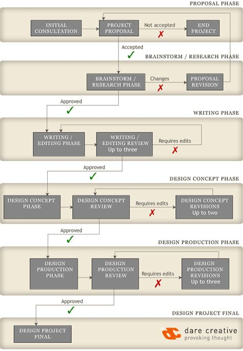 webdesign workflow graphic design workflow creative
