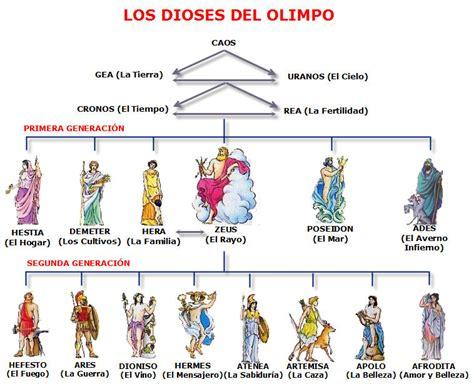 dioses que fallan las dioses griegos pinteres