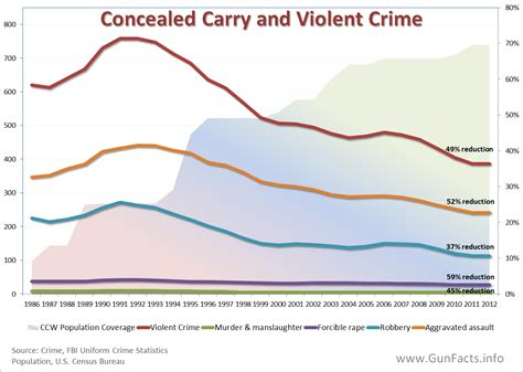 Concealed Carry Statistics Crime Rate | gun facts gun control facts concerning concealed carry