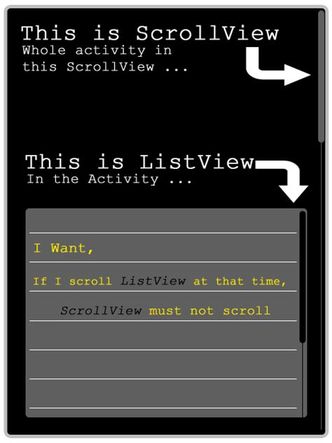 android scrollview exle android how to work when listview inside the scrollview stack overflow