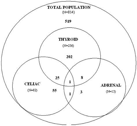 diabetes venn diagram autoantibody subspecificity in type 1 diabetes diabetes care