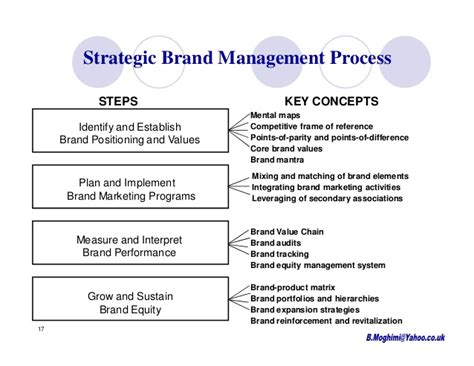 Brand Management Strategy branding s10 ch8 9 moghimi brand equity measurement ug