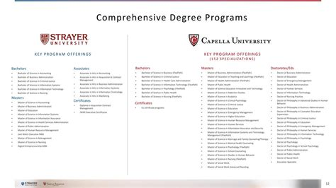 Strayer Mba In Information Technology by Capella Education Cpla To Merge With Strayer Education