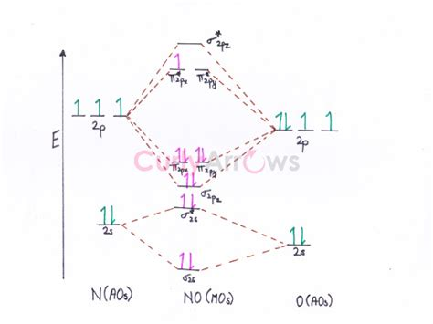 molecular orbital diagram for no2 explain why does no2 dimerise curlyarrows chemistry