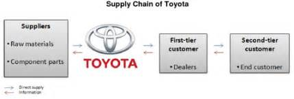 Study Of Toyota Company Ford Motor Company Supply Chain Strategy Study