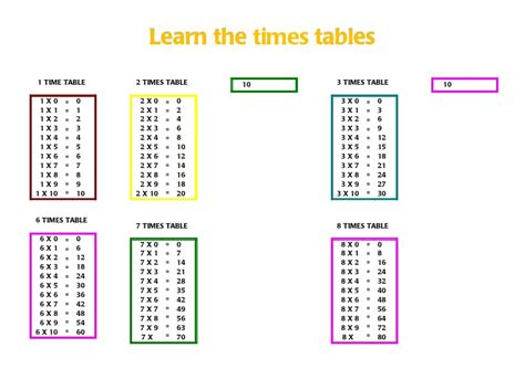 Learn Times Tables by Learn The Times Tables