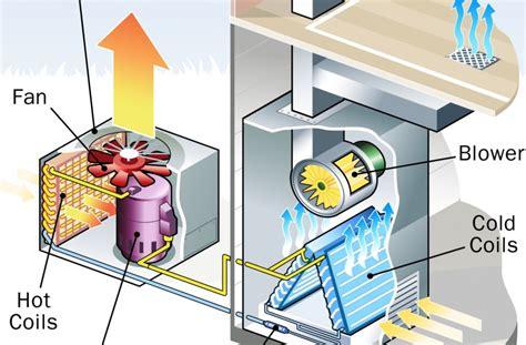 troubleshoot  window unit   maintain  air