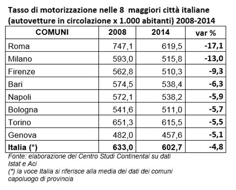 dati motorizzazione il tasso di motorizzazione 232 calato 4 8 in 6 anni