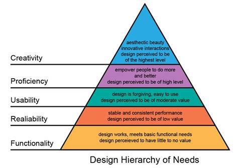 k layout hierarchy seductive design design hierarchy of needs by stephen
