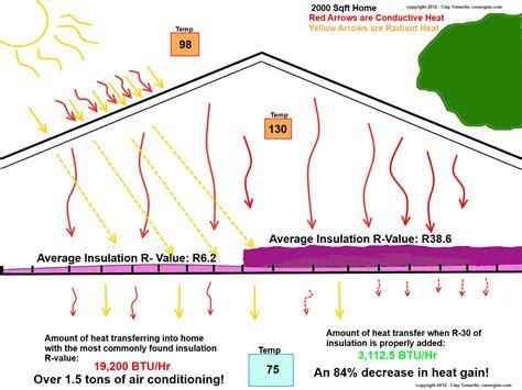 do i need an attic fan how much attic insulation do i need newsonair org