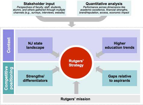 strategic planning cycle diagram strategic plan diagram strategic plan