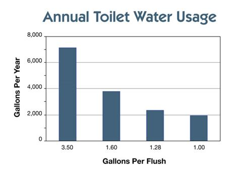 water usage shower vs bath saving water home power magazine