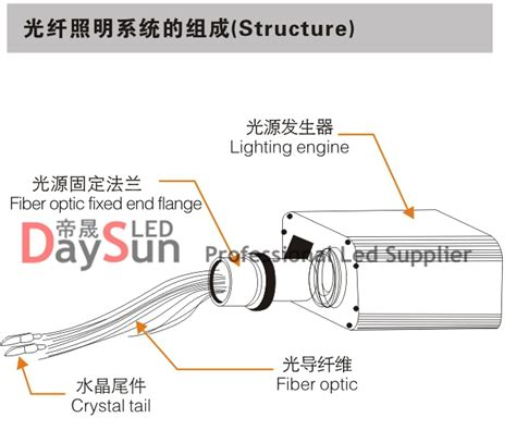 How To Install Fiber Optic Ceiling by Led Twinkle Ceiling Light 150pcs 0 75mm 20pcs 1mm