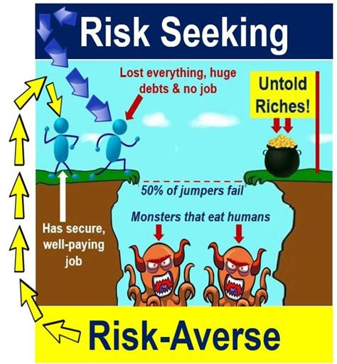 what is risk seeking definition and meaning