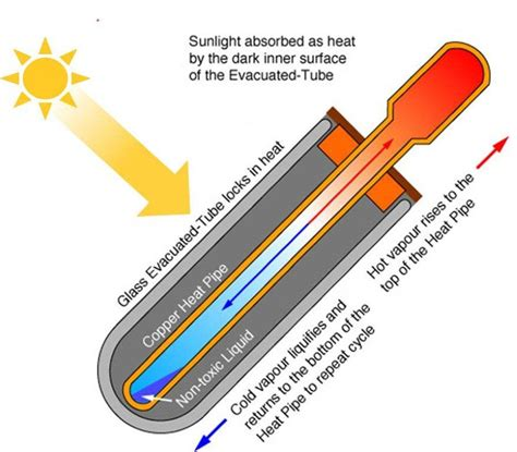 tube cross section solar geyser technology explained