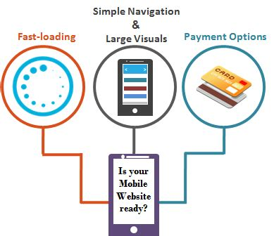 responsive design expert ways to develop mobile friendly website for your business