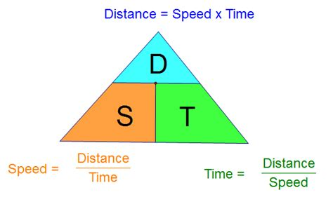 distance and time distance speed and time