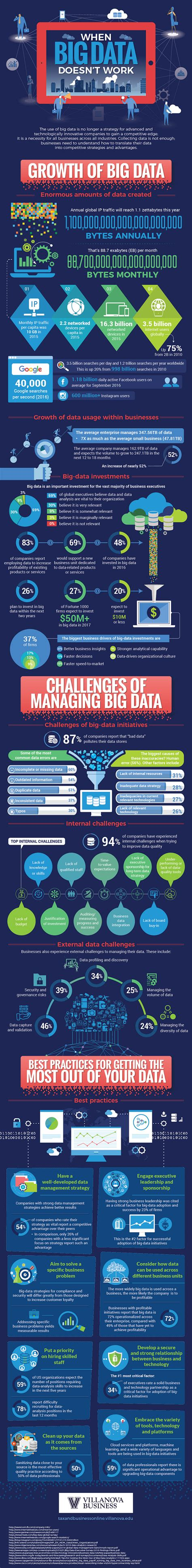 Big Data Mba Book Review by When Big Data Doesn T Work Insidebigdata