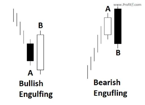meaning pattern of trade engulfing candlestick pattern definition how to trade