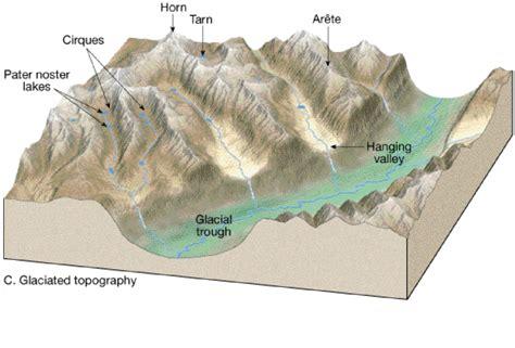 diagram of a glacier glaciation diagrams