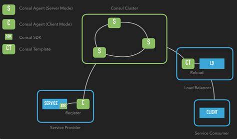 微服务化改造系列之二 服务注册中心 Microservice Documentation Template