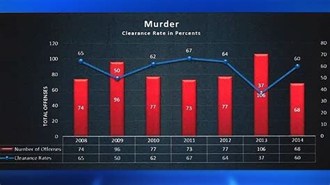 Harris County Number Search New Harris County Numbers Show Many Unsolved Crimes