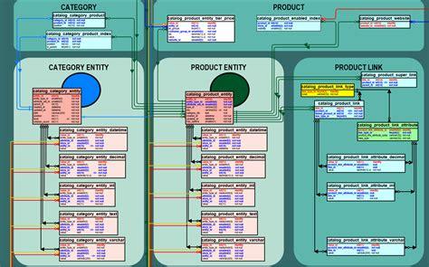 magento layout update database magento database design images