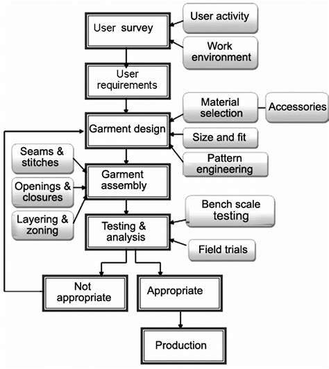 flow chart showing  steps involved  design  functional clothing  scientific diagram
