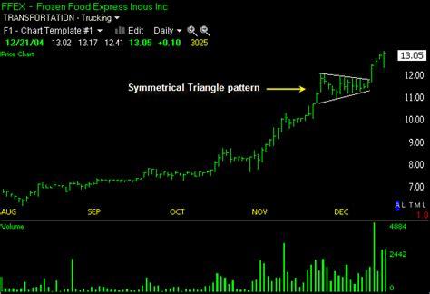 triangle pattern stock chart symmetrical triangle symmetrical triangle pattern