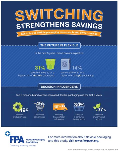 infographic fpa highlights benefits  flexible packaging