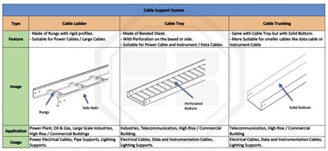cable tray type