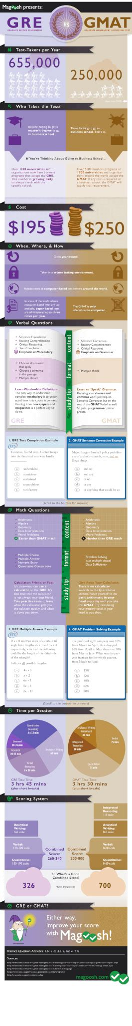 Gre Scores For Mba Programs by Gre Vs Gmat Magoosh Gre