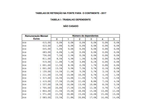 nova tabela de reteno do irs para o ano 2016 escal 245 es atualizados em 0 8 veja aqui as tabelas eco