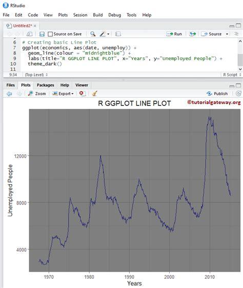 ggplot2 theme line r ggplot2 line plot