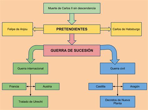 preguntas interesantes sobre la independencia de mexico 1 1 evoluci 243 n hist 243 rica los reinados del siglo xviii 4