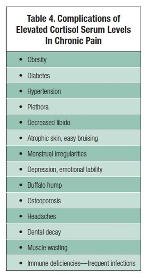 high cortisol levels cortisol screening in chronic pain patients page 2