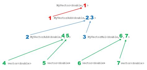 expression templates expression templates modernescpp