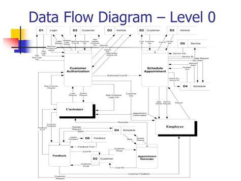level 0 data flow diagram exle ppt auto repair management system powerpoint