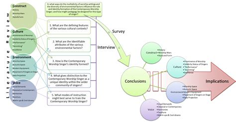 conceptual framework for dissertation conceptual framework in a thesis essay academic writing