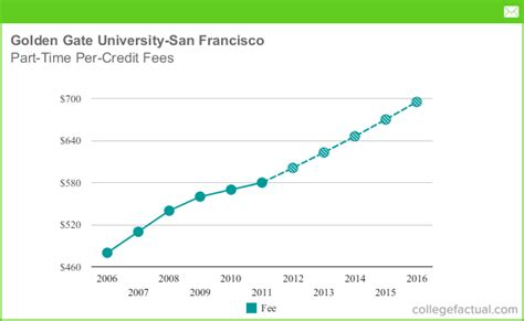 Of San Francisco Mba Part Time by Part Time Tuition Fees At Golden Gate San