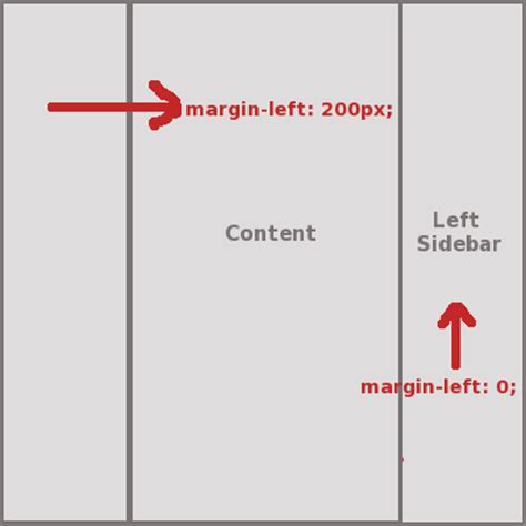 layout marginleft zen layouts venuslabs