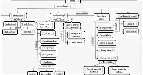 induktor kumparan dapat menyimpan energi dalam bentuk induktor menyimpan energi dalam bentuk 28 images bahan ajar energi kimia mgmp usaha dan