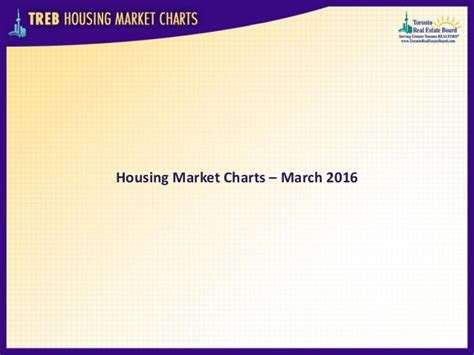 housing market 2016 treb housing market charts march 2016