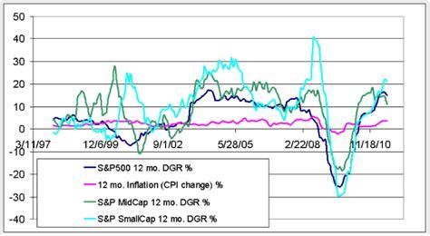 Dgr Sds Plus Europe 52 an estimation of dividend growth portfolio size sds seductive dividend stocks seeking alpha