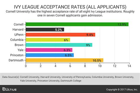 Us Mba Programs With High Acceptance Rate by League Legacy Admissions And The Culture Of Nepotism