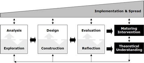 design experiment in educational research resultaten onderzoek adaptieve instructie gynzy blog