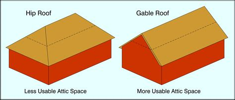Gable Roof Vs Hip Roof all about attics byers products