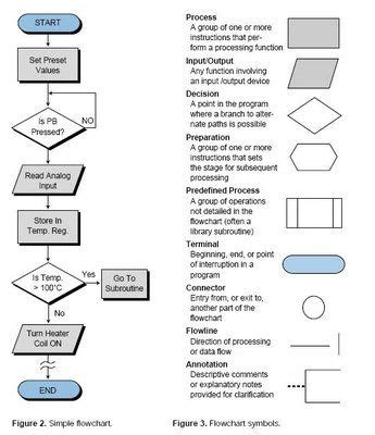 flowchart meanings flowchart and symbols on